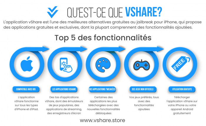 VShare french